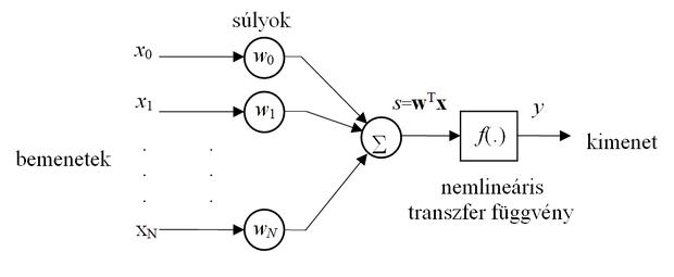 Devizapiaci árfolyam előrejelzés neurális hálózatokkal